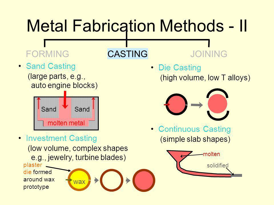 Metal Fabrication Methods - II