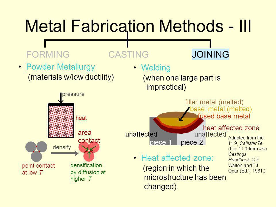 Metal Fabrication Methods - III