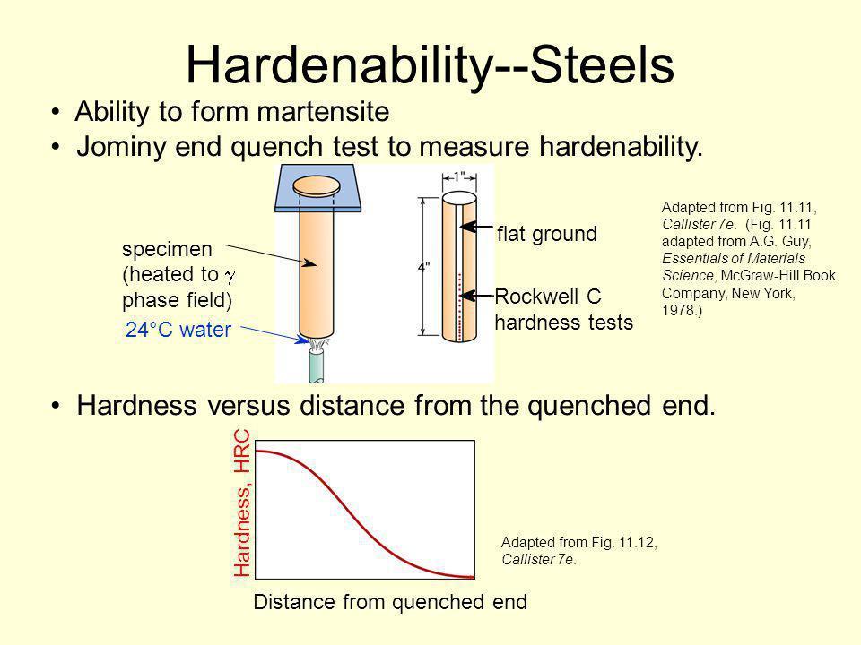 Hardenability--Steels