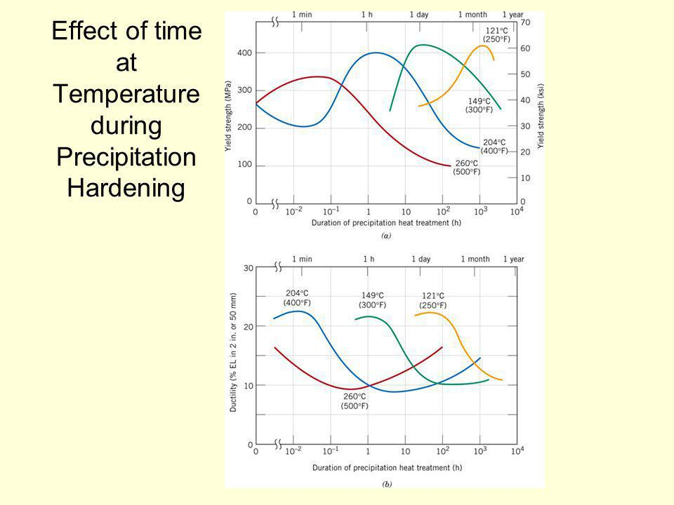 Effect of time at Temperature during Precipitation Hardening
