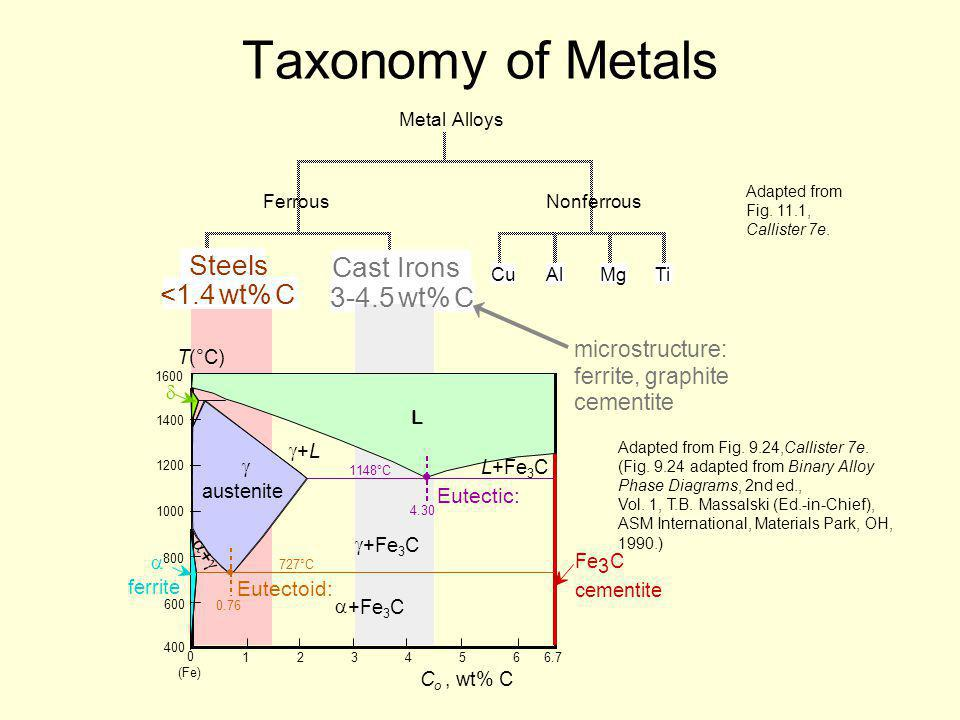Taxonomy of Metals Steels Cast Irons <1.4 wt% C 3-4.5 wt% C
