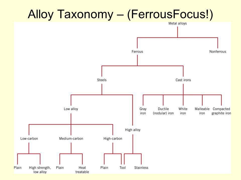 Alloy Taxonomy – (FerrousFocus!)