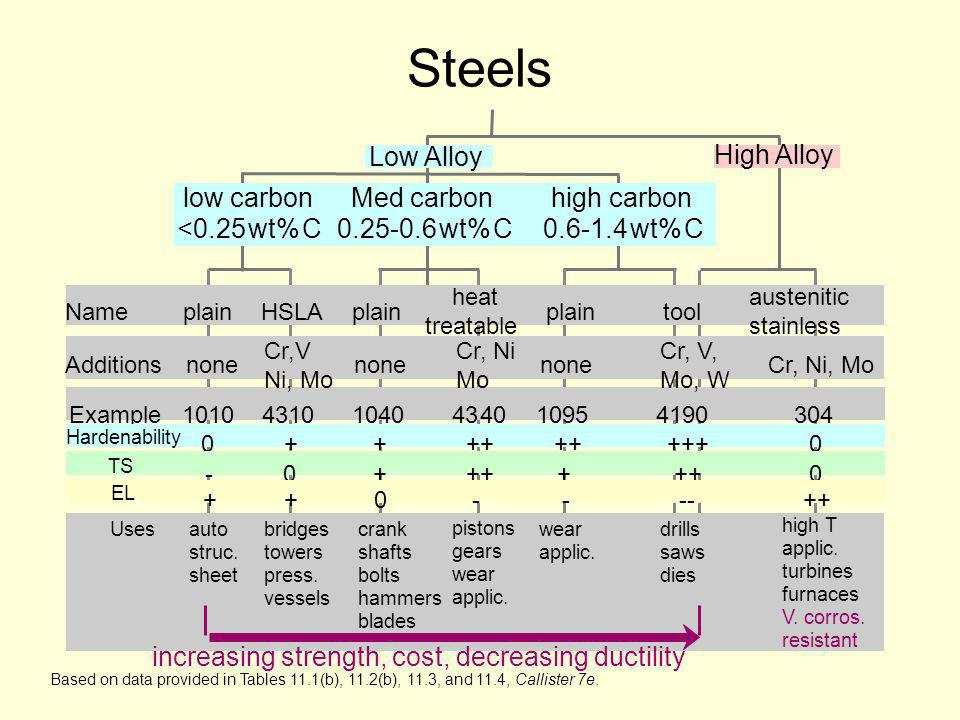 Steels Low Alloy High Alloy low carbon <0.25 wt% C Med carbon