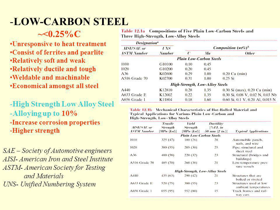 LOW-CARBON STEEL ~<0.25%C High Strength Low Alloy Steel