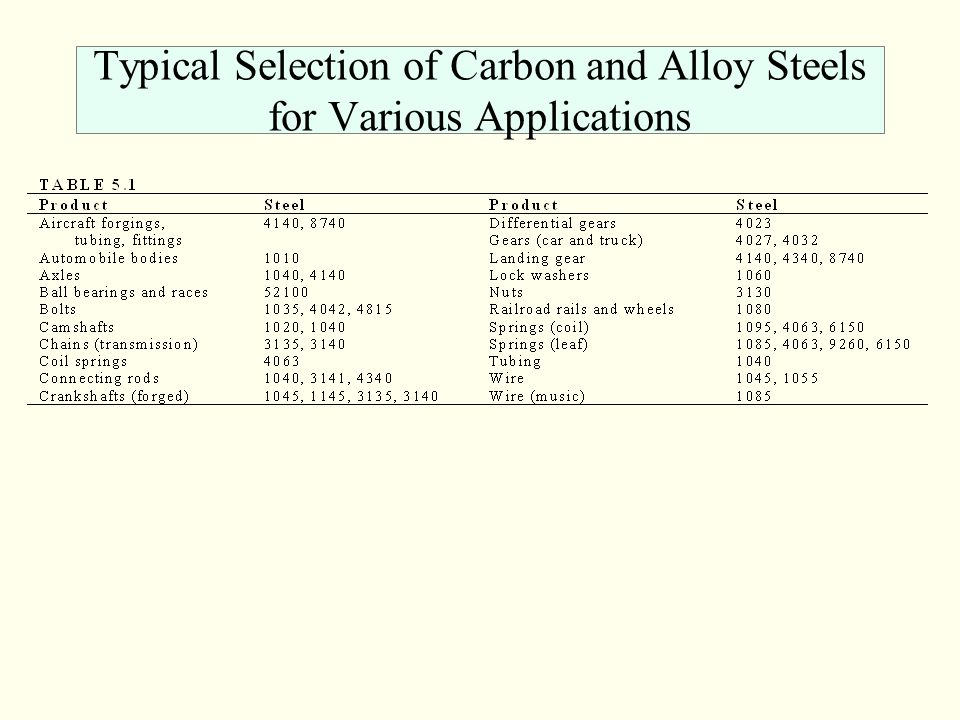 Typical Selection of Carbon and Alloy Steels for Various Applications