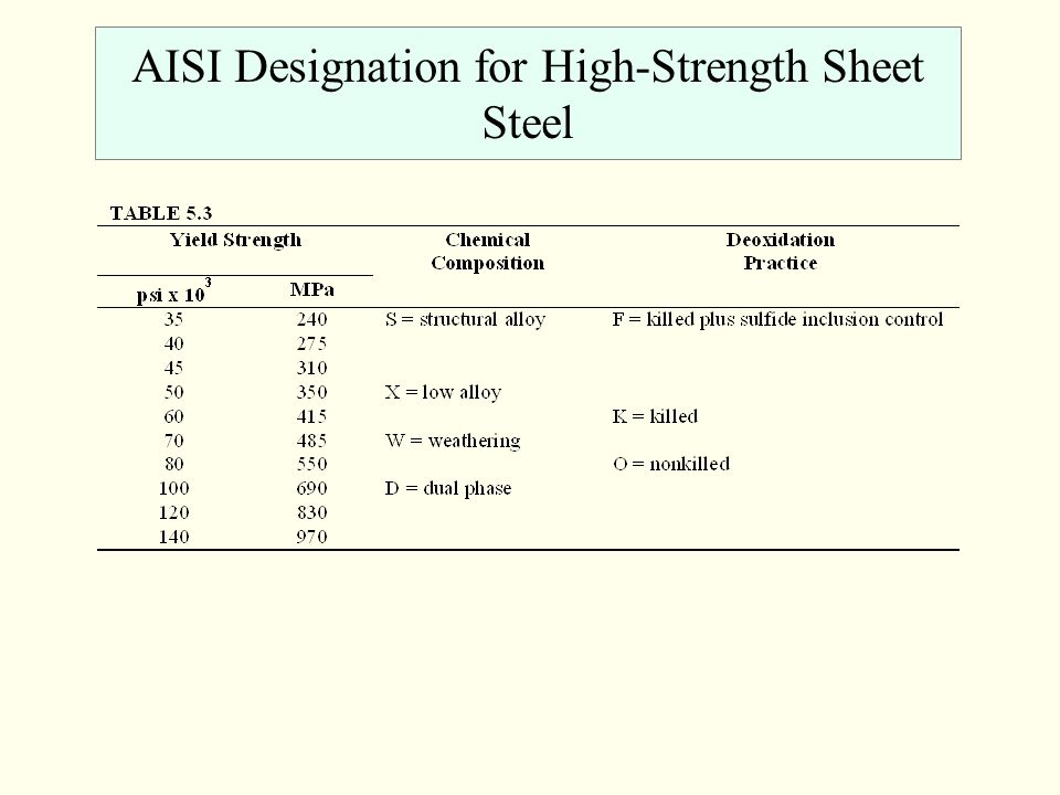 AISI Designation for High-Strength Sheet Steel