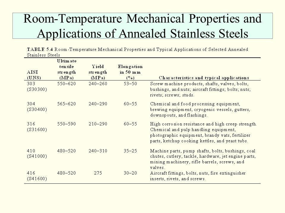 Room-Temperature Mechanical Properties and Applications of Annealed Stainless Steels