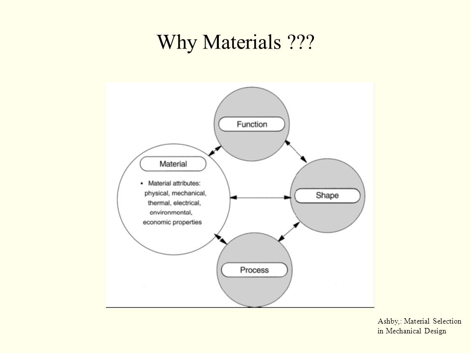 Why Materials Ashby,: Material Selection in Mechanical Design