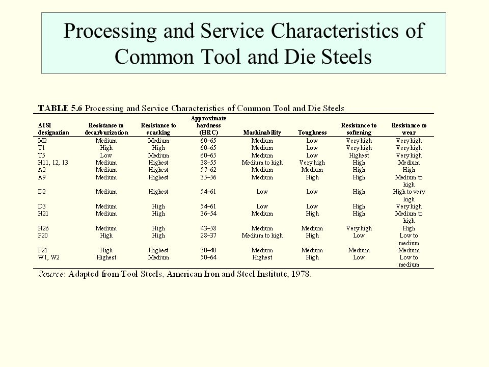 Processing and Service Characteristics of Common Tool and Die Steels