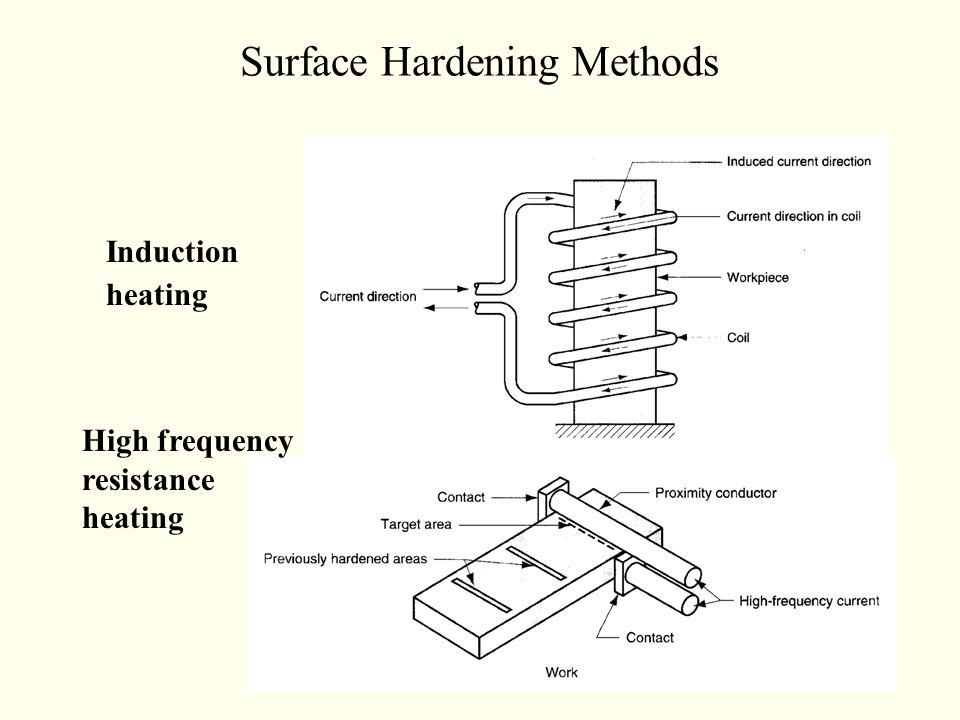 Surface Hardening Methods
