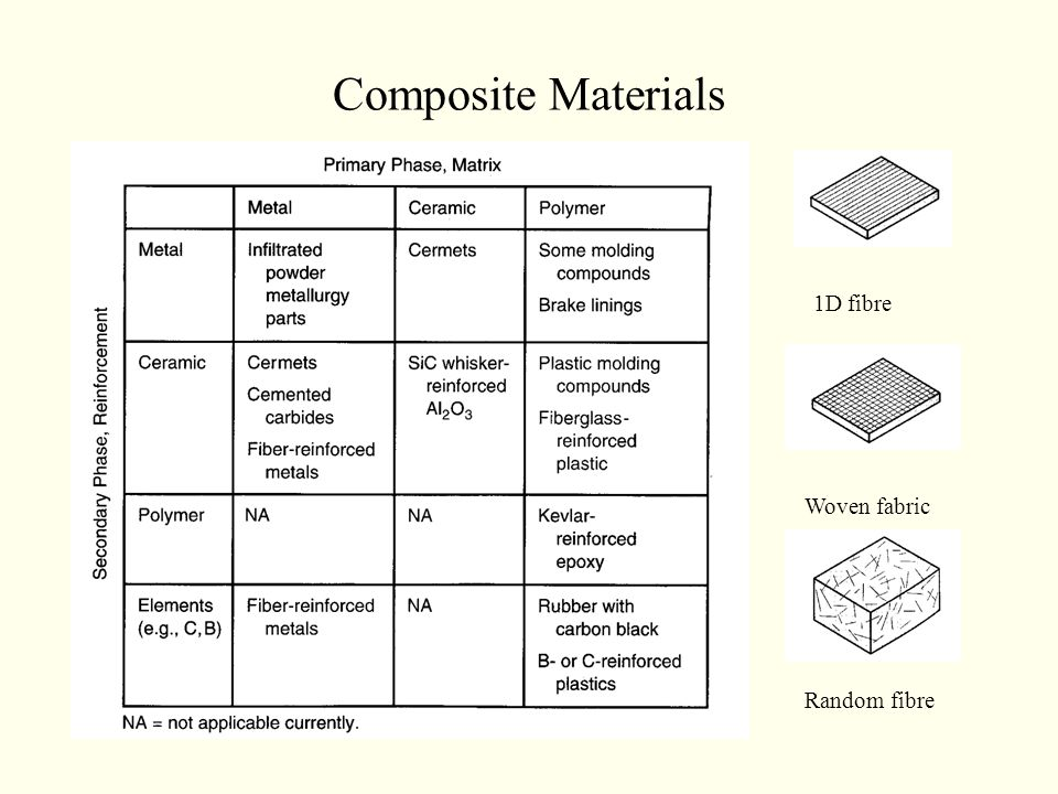 Composite Materials 1D fibre Woven fabric Random fibre