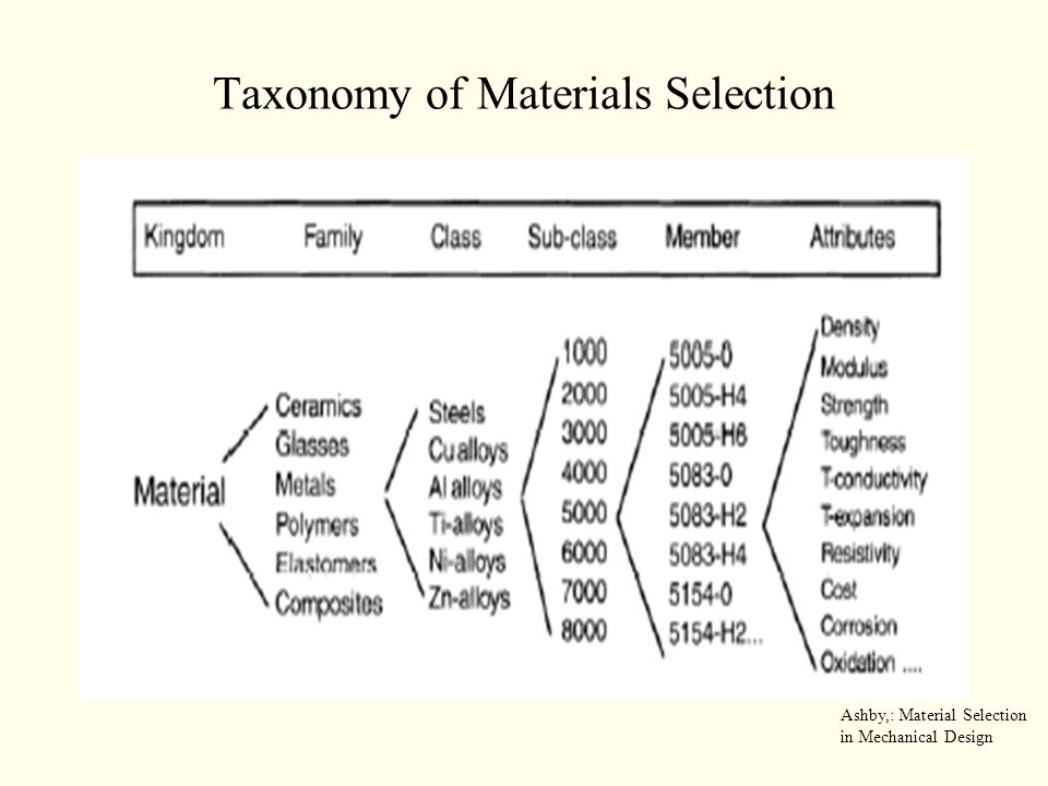 Taxonomy of Materials Selection