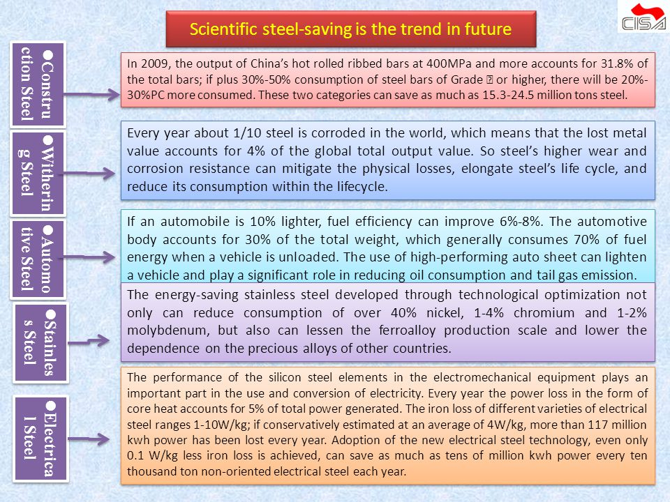 Scientific steel-saving is the trend in future
