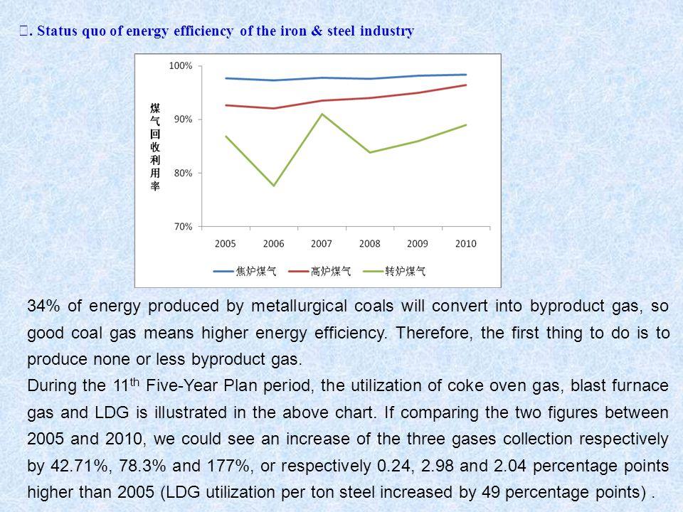 Ⅰ. Status quo of energy efficiency of the iron & steel industry