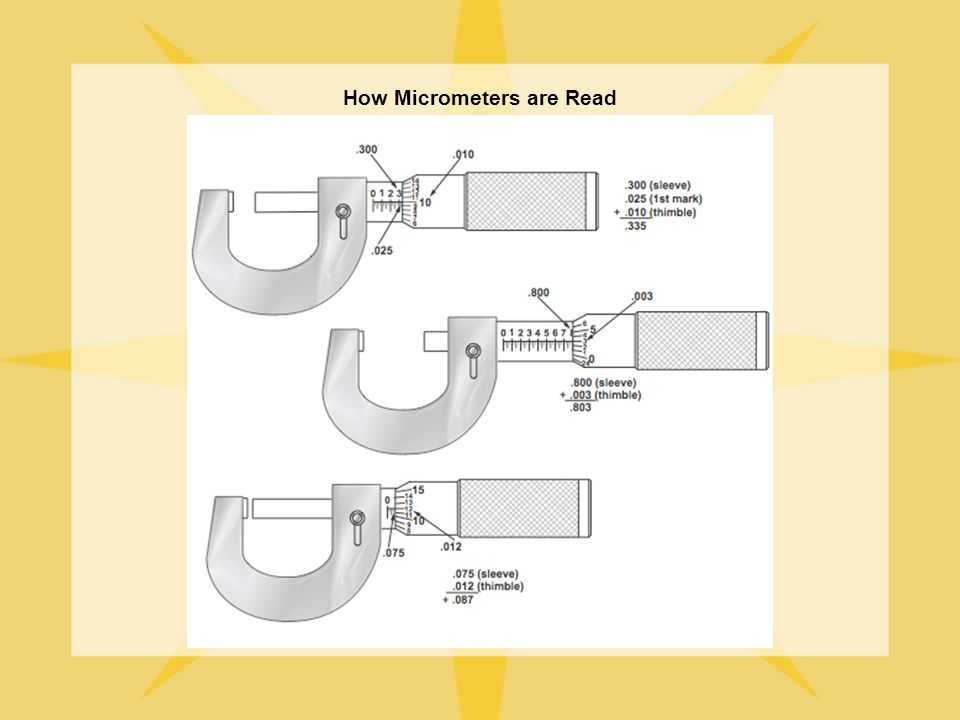 How Micrometers are Read