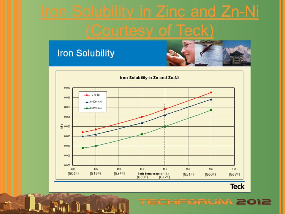 Iron Solubility in Zinc and Zn-Ni (Courtesy of Teck)