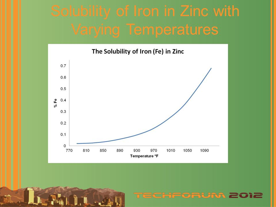 Solubility of Iron in Zinc with Varying Temperatures