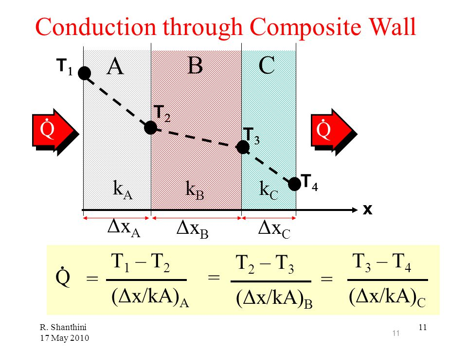 Conduction through Composite Wall