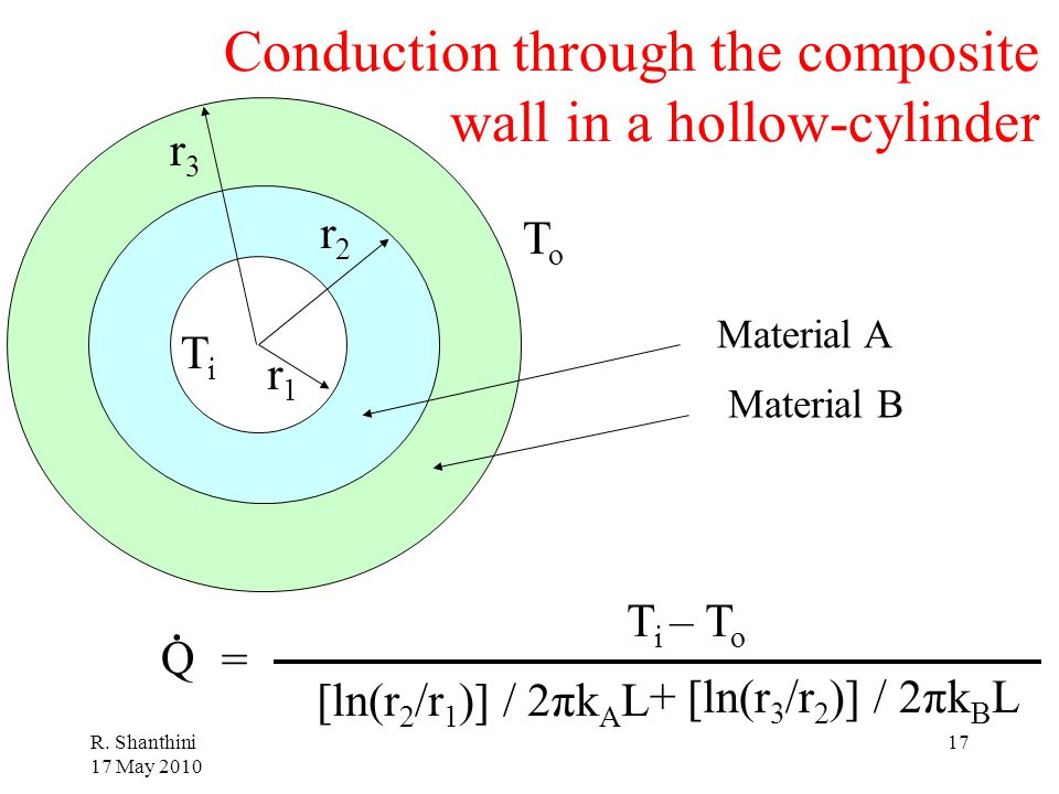 Conduction through the composite wall in a hollow-cylinder