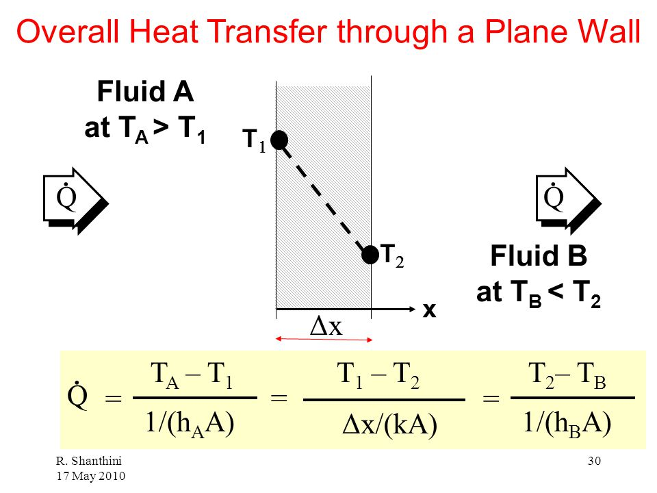Overall Heat Transfer through a Plane Wall