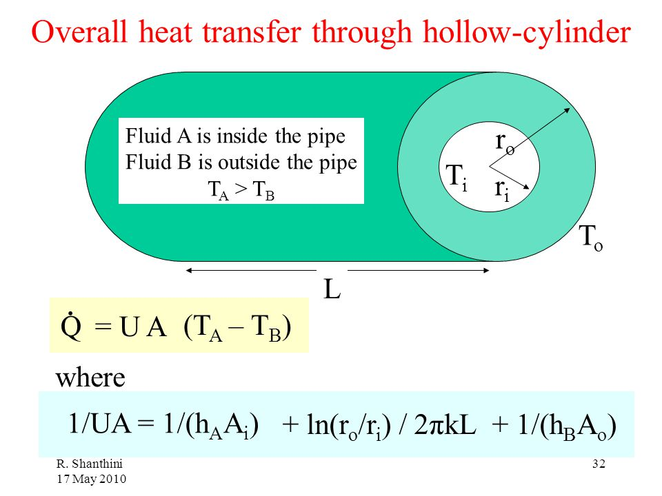 Overall heat transfer through hollow-cylinder