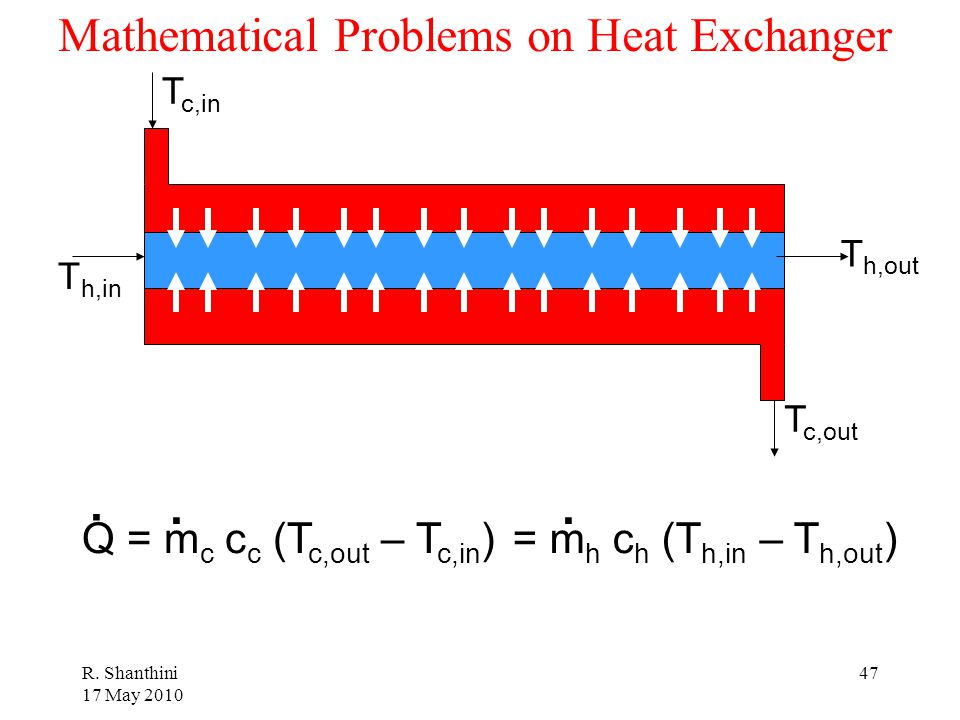 Mathematical Problems on Heat Exchanger
