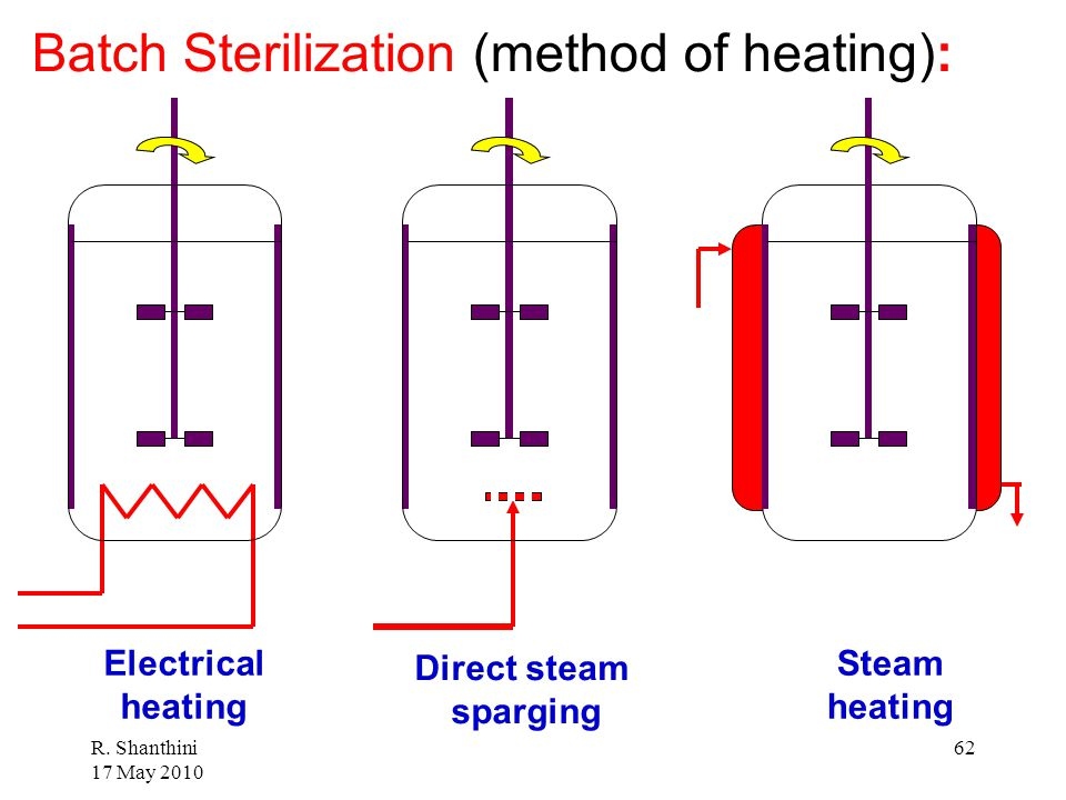 Batch Sterilization (method of heating):