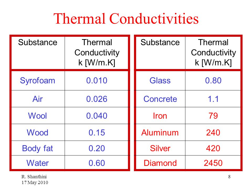 Thermal Conductivities