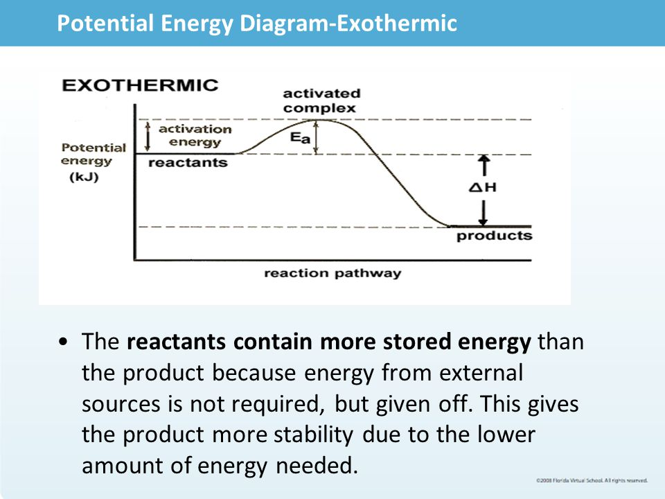 Potential Energy Diagram-Exothermic
