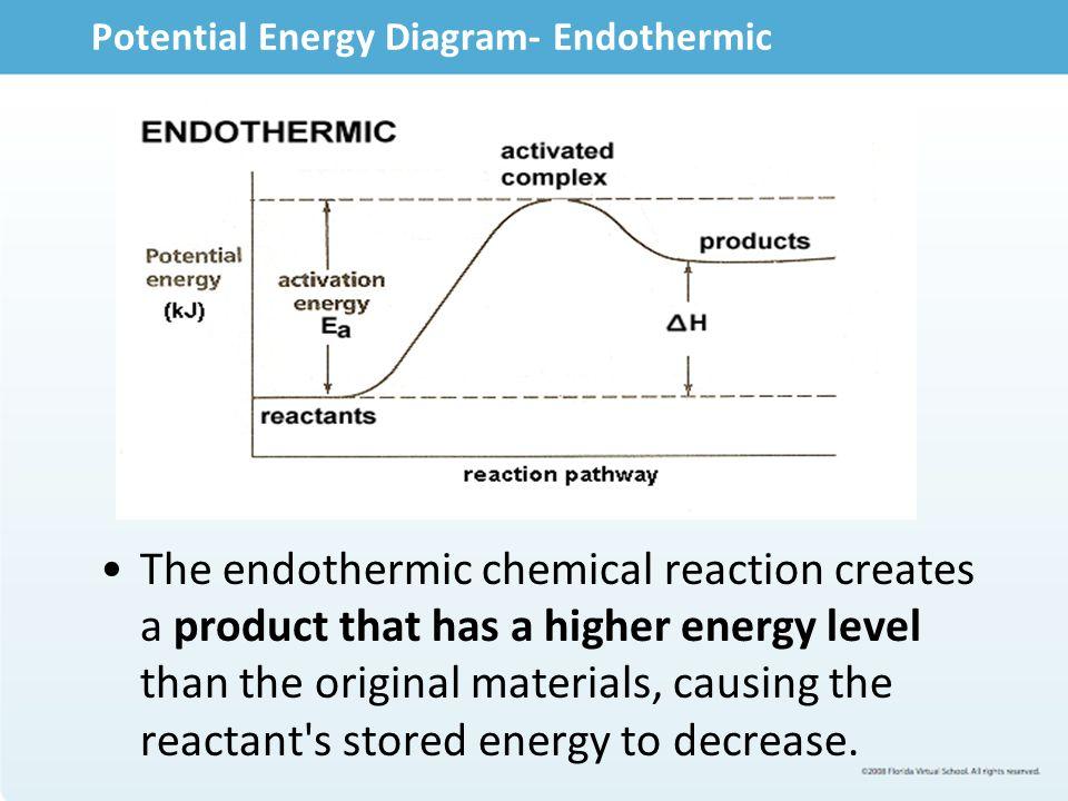Potential Energy Diagram- Endothermic