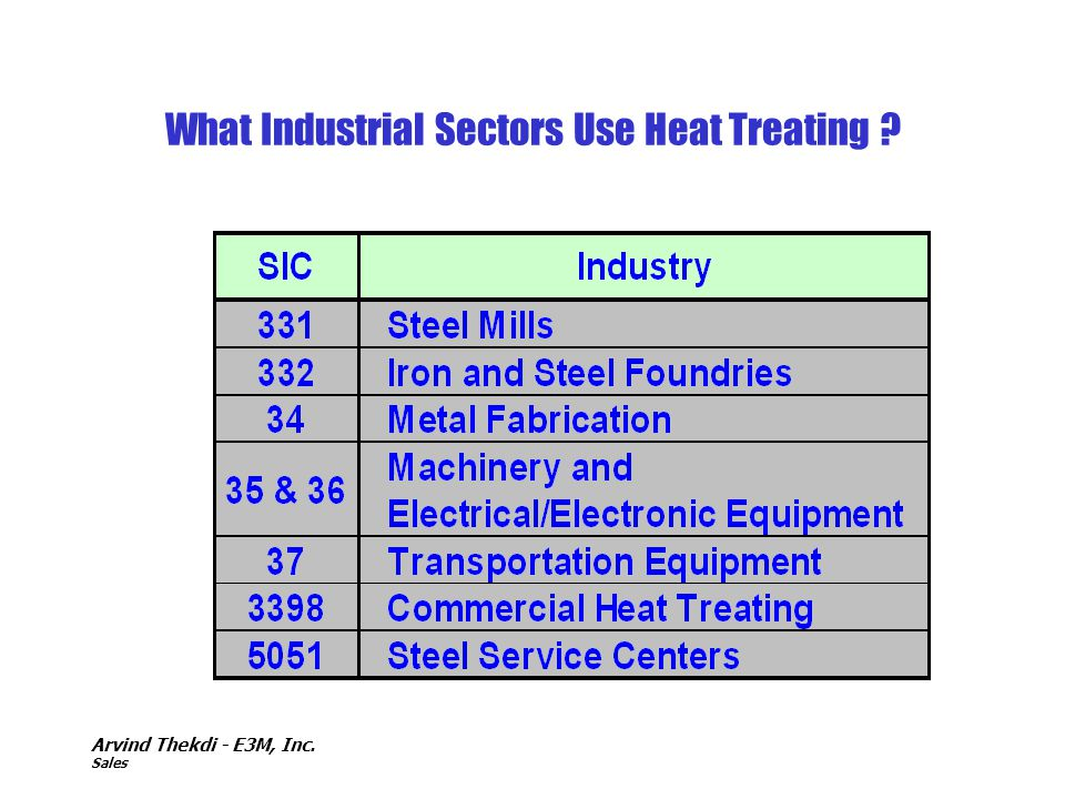 What Industrial Sectors Use Heat Treating