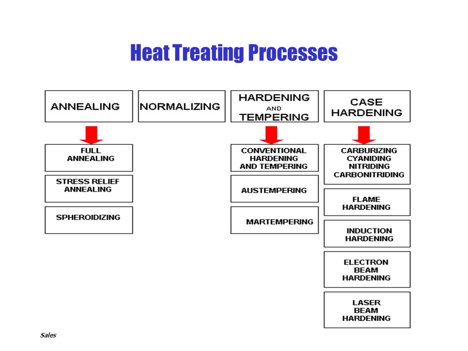 Heat Treating Processes