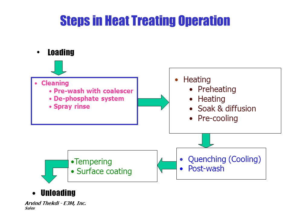 Steps in Heat Treating Operation
