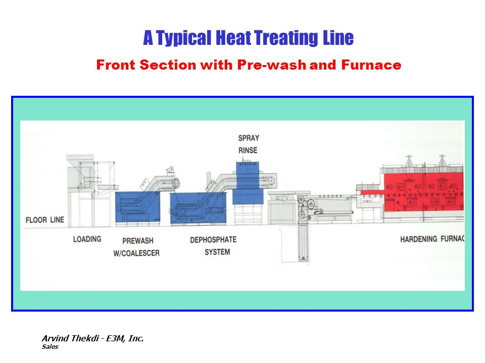 A Typical Heat Treating Line Front Section with Pre-wash and Furnace