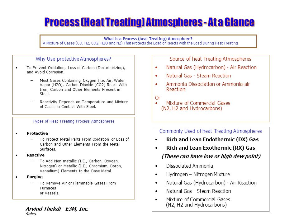 What is a Process (heat Treating) Atmosphere