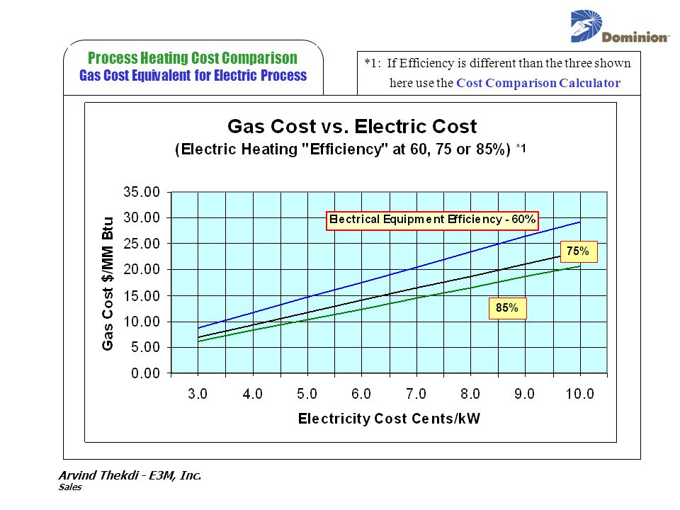 Process Heating Cost Comparison