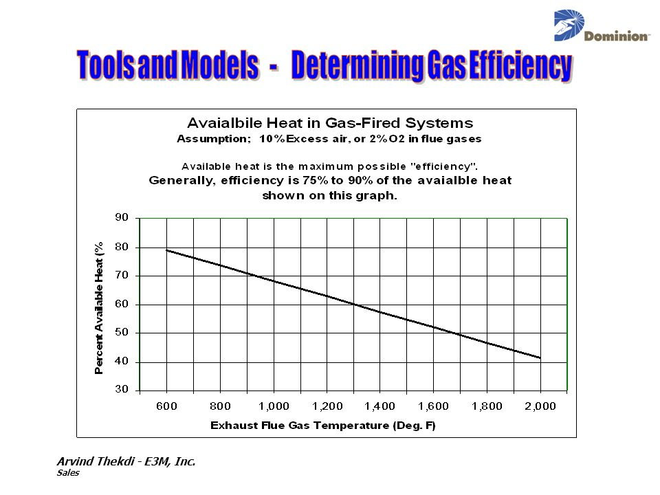 Tools and Models - Determining Gas Efficiency