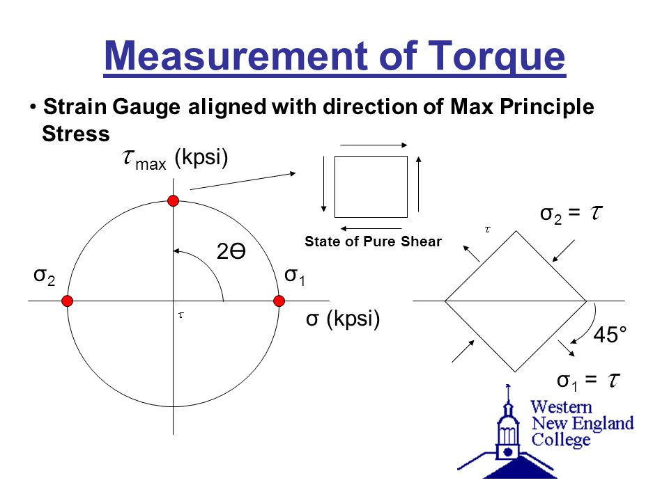 Measurement of Torque Strain Gauge aligned with direction of Max Principle Stress. (kpsi) max. σ2 =