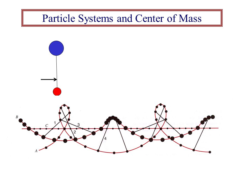 Particle Systems and Center of Mass