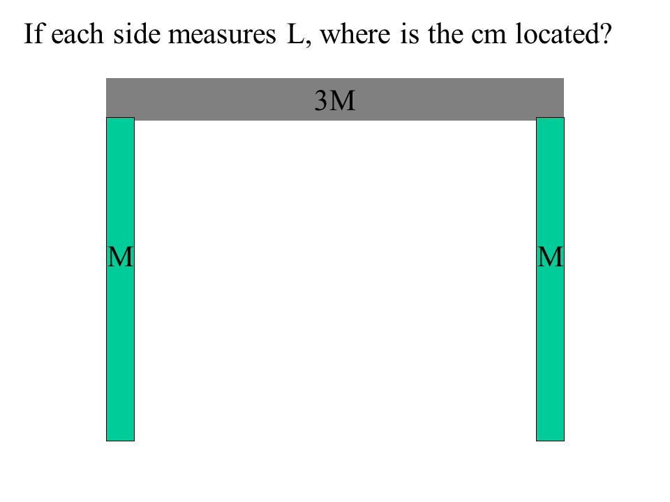 If each side measures L, where is the cm located