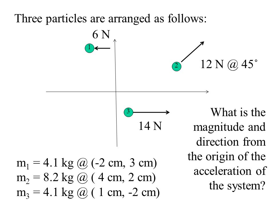 Three particles are arranged as follows: 6 N