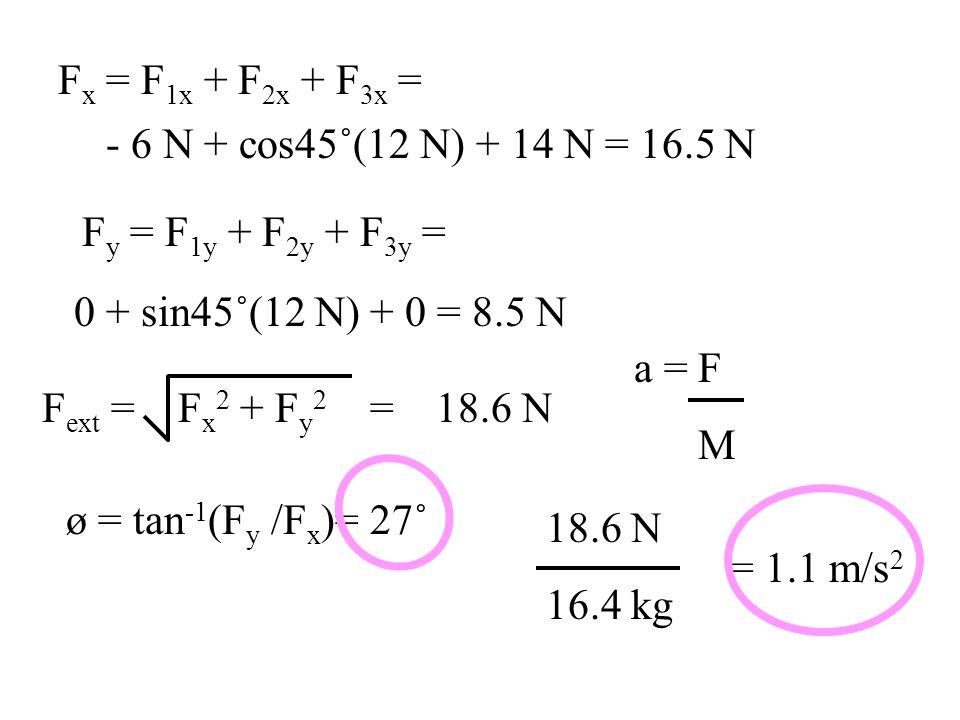 Fx = F1x + F2x + F3x = - 6 N + cos45˚(12 N) + 14 N = 16.5 N. Fy = F1y + F2y + F3y = 0 + sin45˚(12 N) + 0 = 8.5 N.