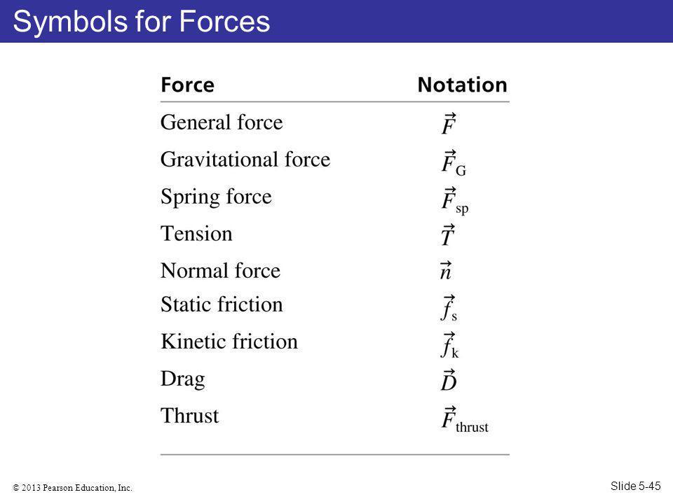 Symbols for Forces Slide 5-45