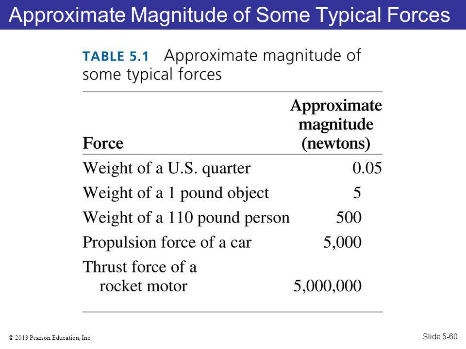 Approximate Magnitude of Some Typical Forces