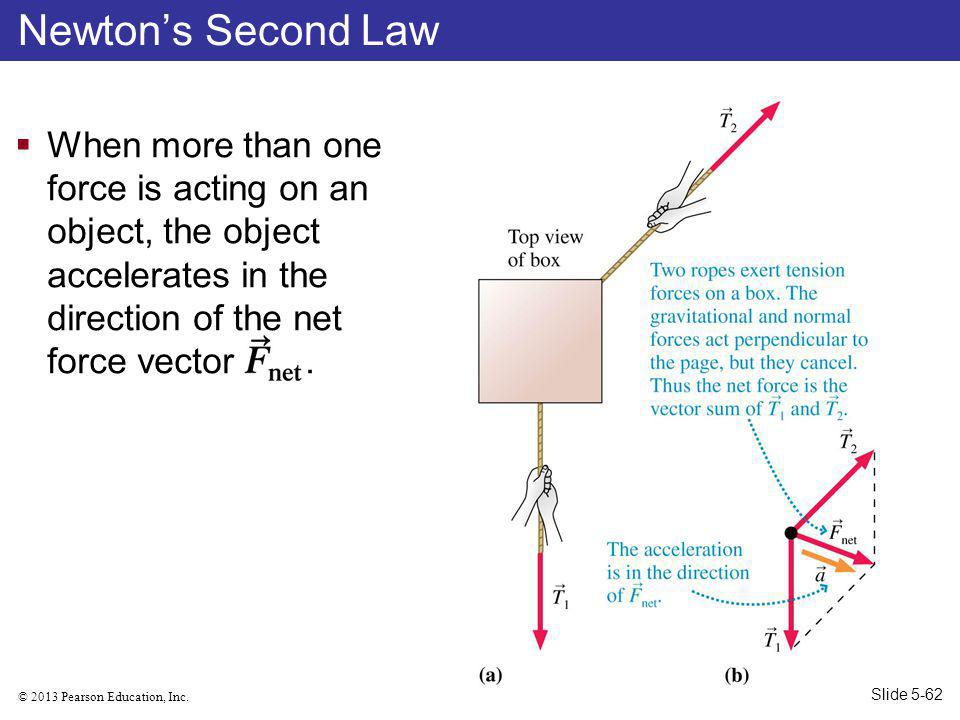 Newton's Second Law When more than one force is acting on an object, the object accelerates in the direction of the net force vector .