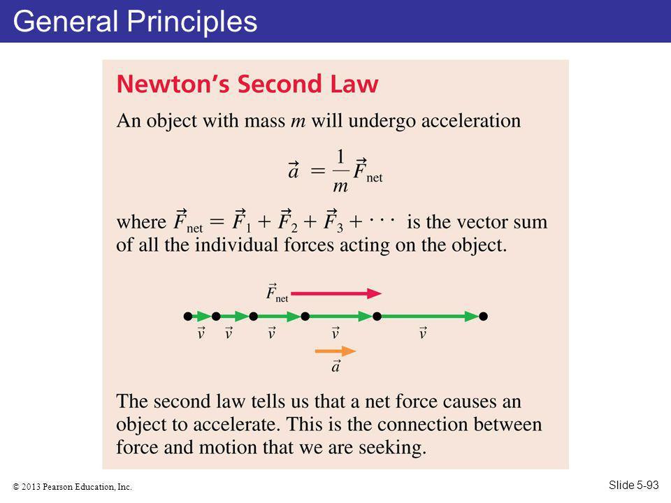 General Principles Slide 5-93