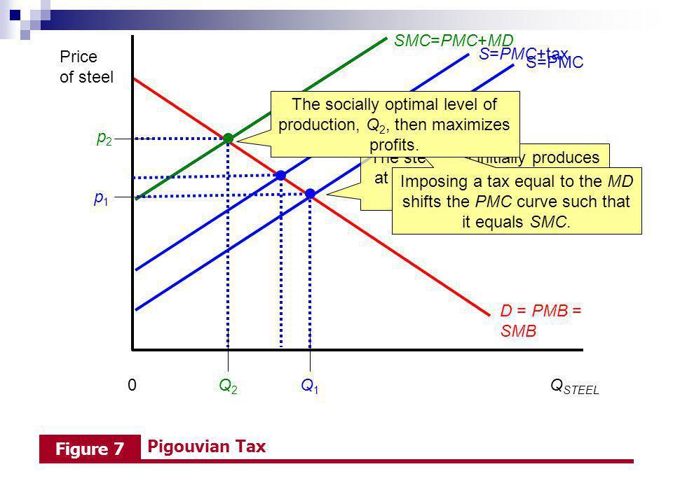 The socially optimal level of production, Q2, then maximizes profits.