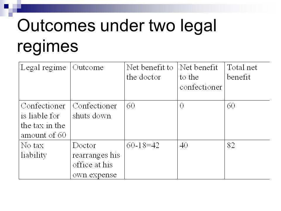 Outcomes under two legal regimes