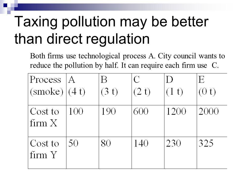 Taxing pollution may be better than direct regulation