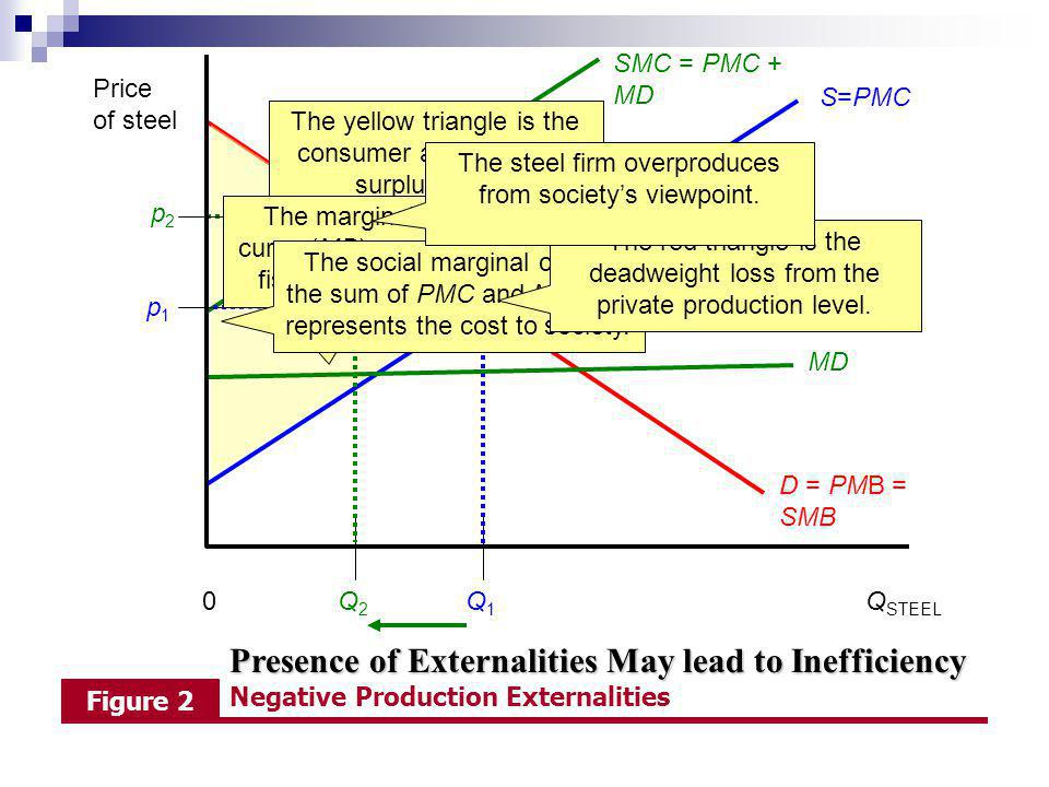 SMC = PMC + MD Price of steel. S=PMC. The steel firm sets PMB=PMC to find its privately optimal profit maximizing output, Q1.